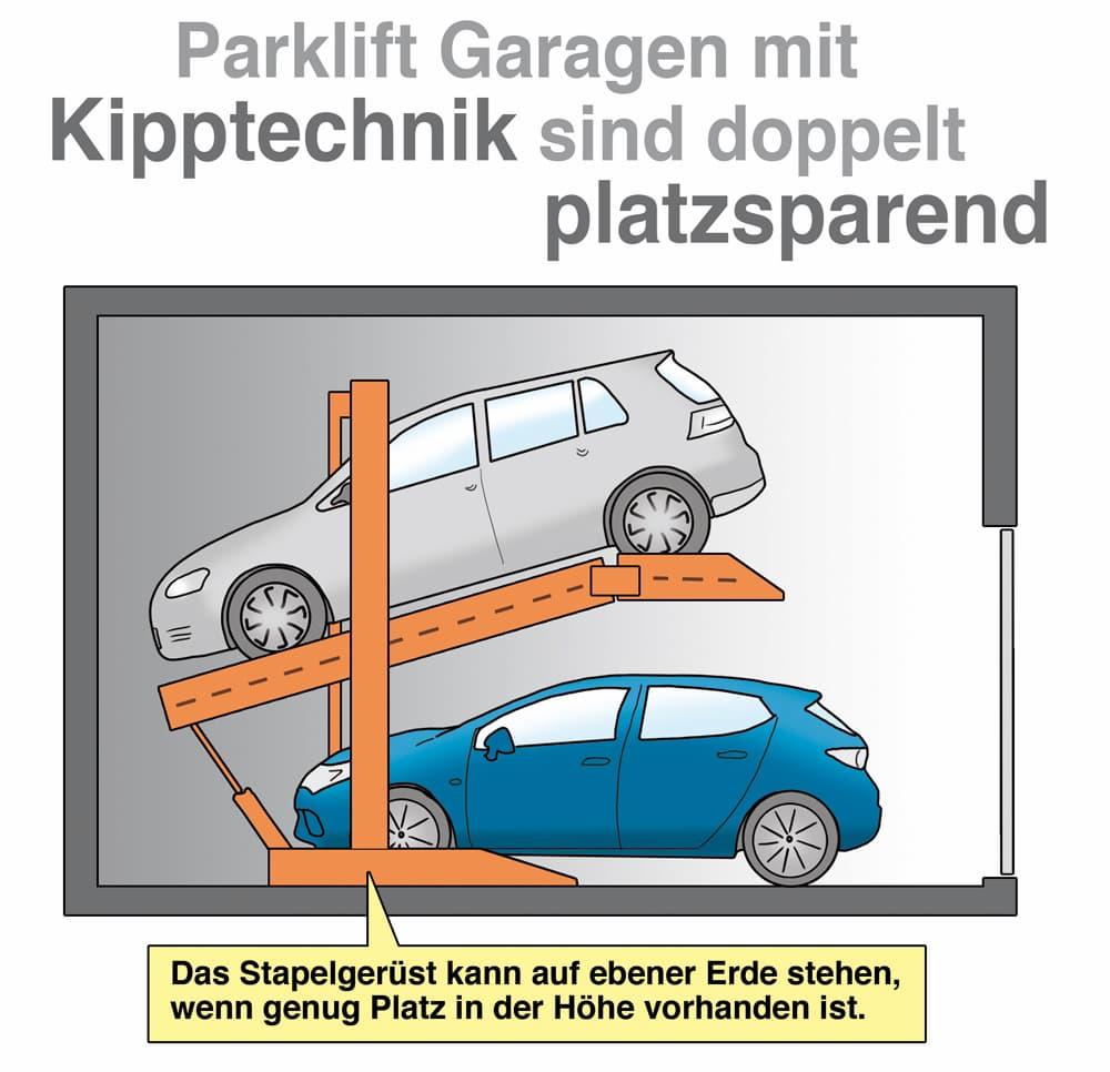 Parklift-Garagen mit Kipptechnik sind sehr platzsparend
