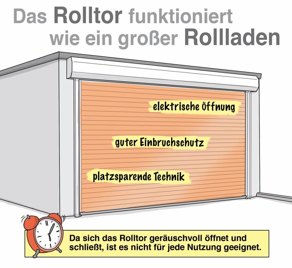 Das Rolltor funktioniert wie ein Rolladen
