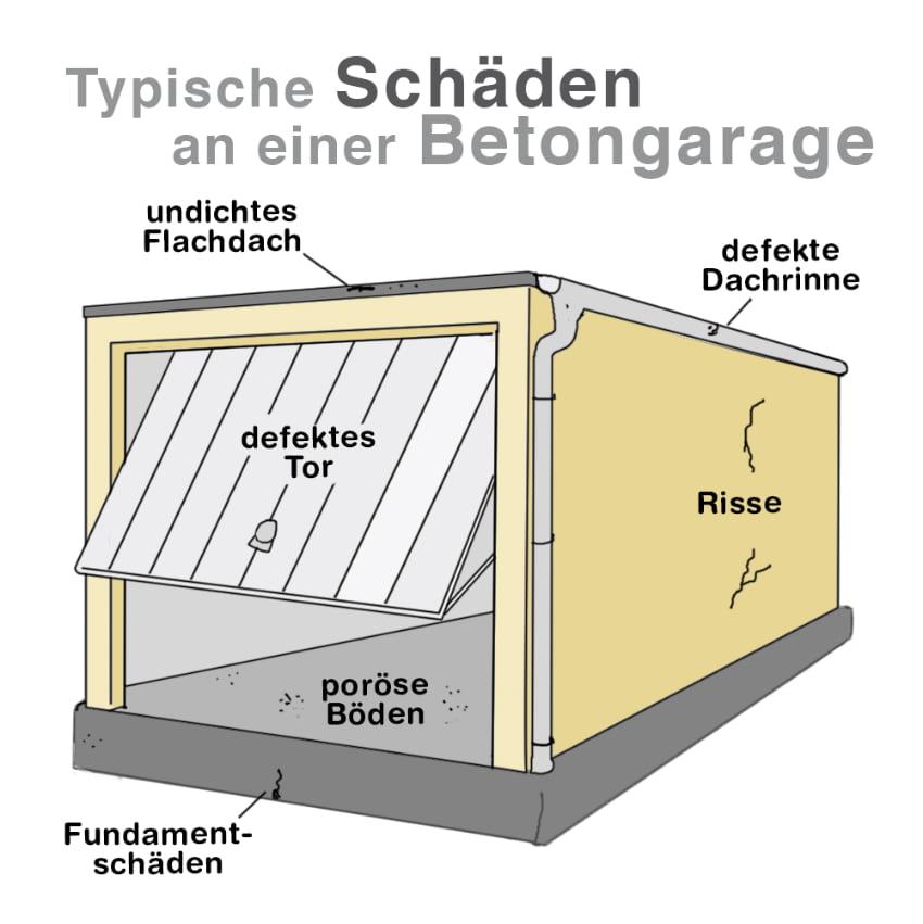 Typische Schäden an Betongaragen