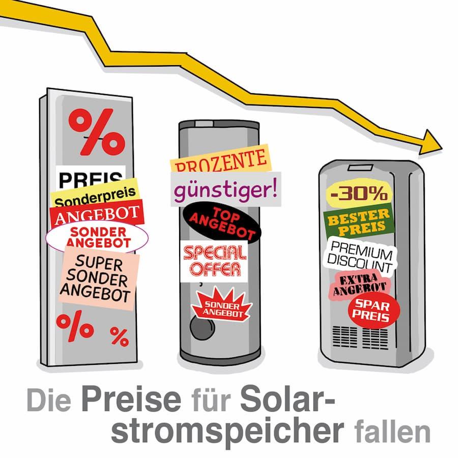 Solarstromspeicher: Die Preise sind in den letzten Jahren gesunken