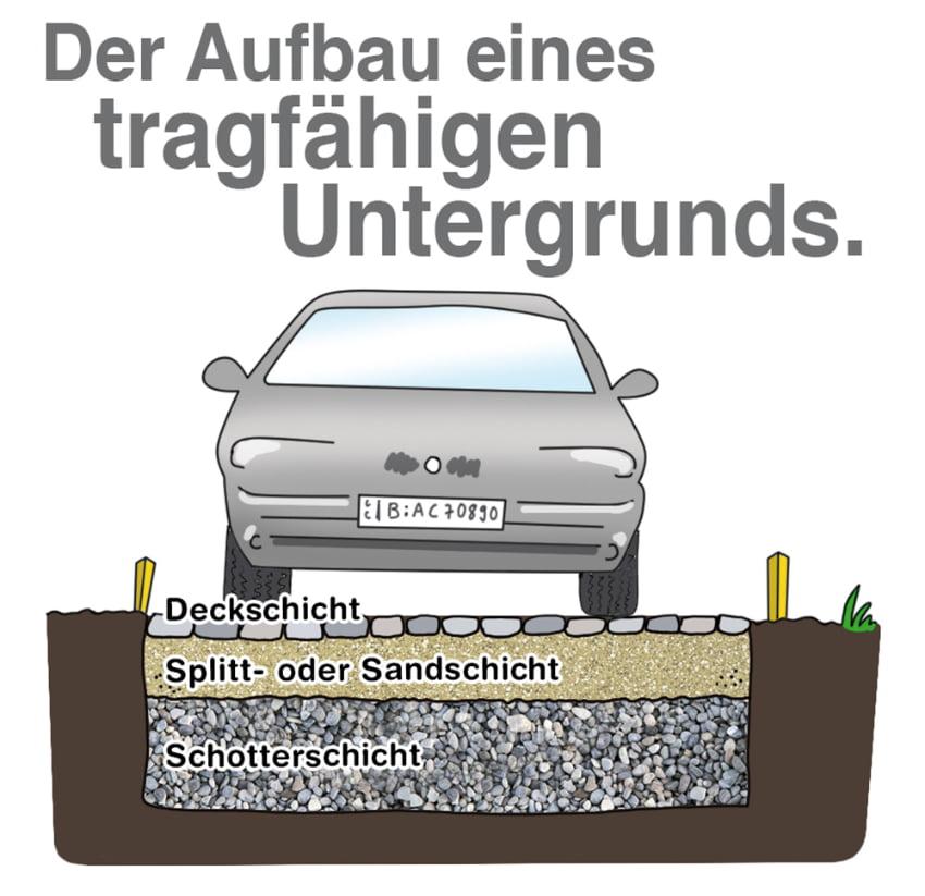 Der Aufbau des Untergrund muss stabil aufgebaut sein