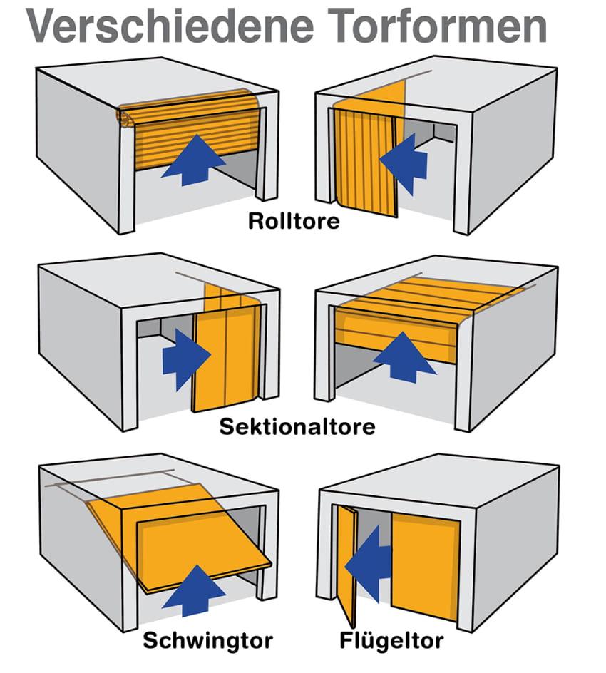 Garage: Verschiedene Torformen