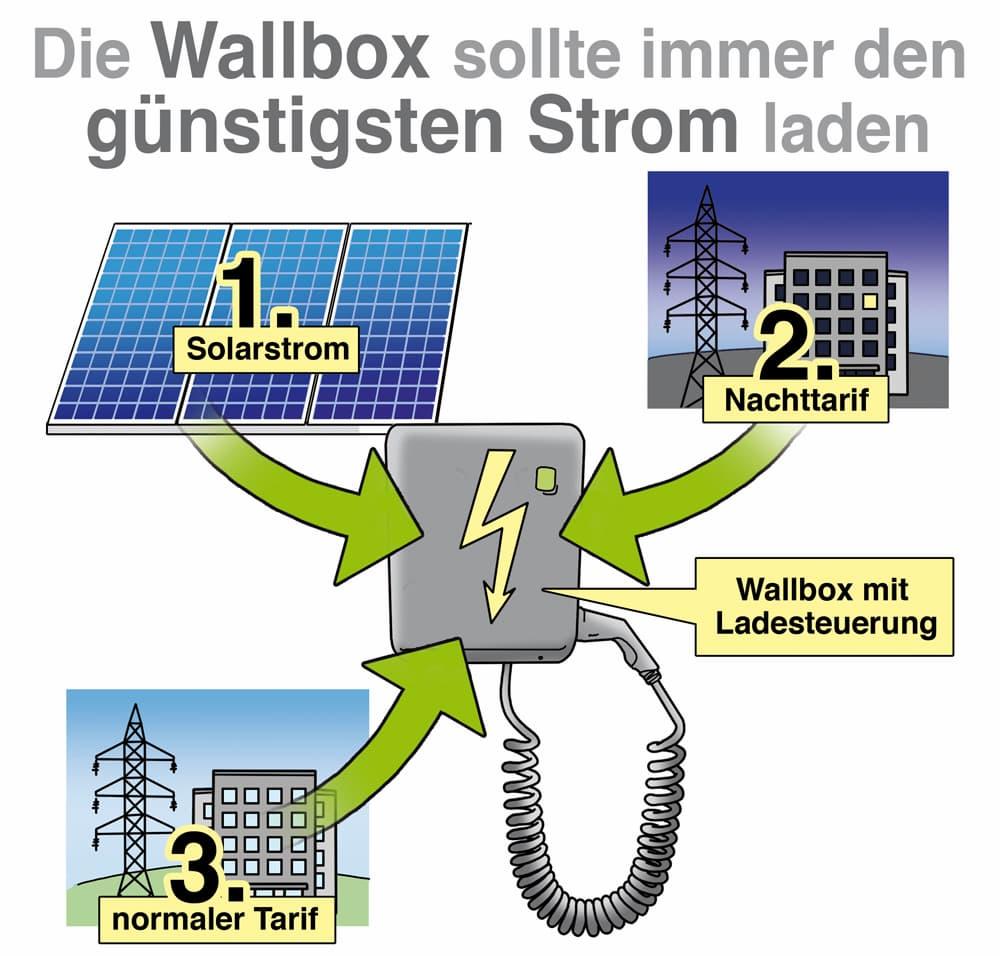 Die Wallbox sollte immer den günstigsten Strom laden