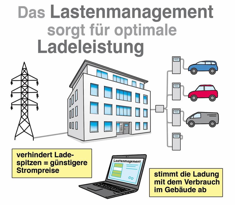 Das Lastmanagement sorgt für optimale Ladeleistung