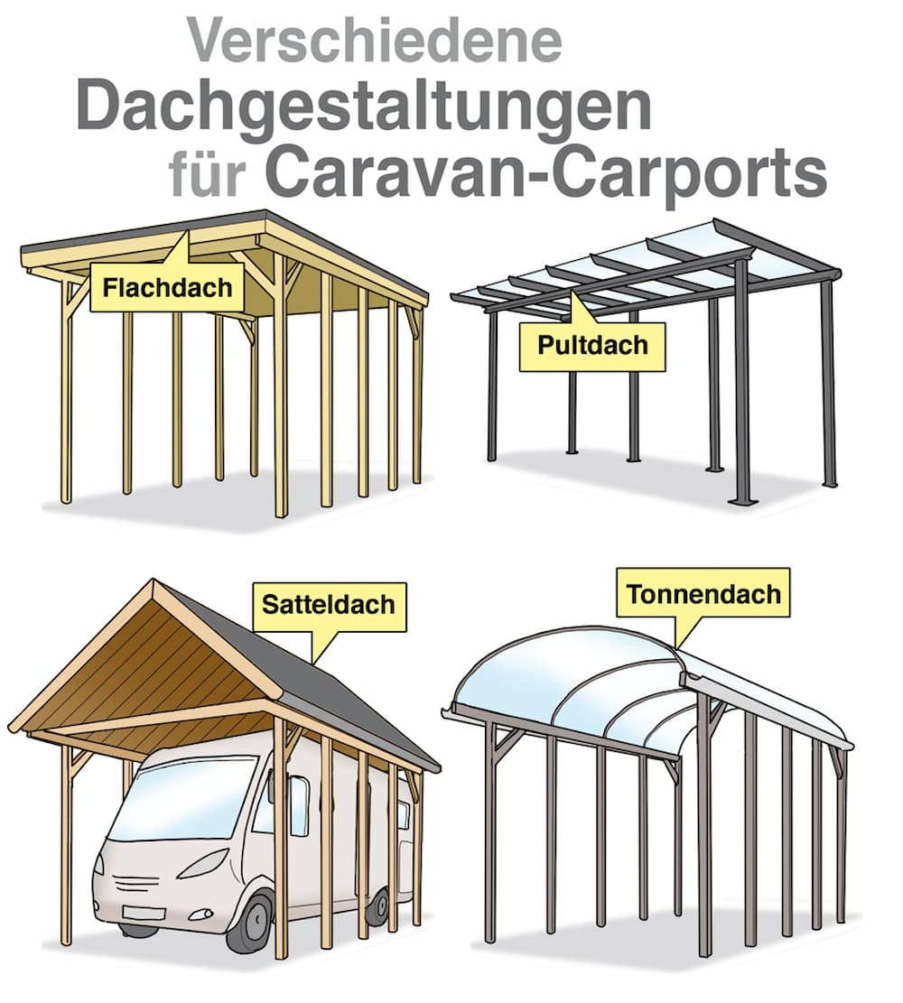 Verschiedene Dachgestaltungen für Caravan-Carports